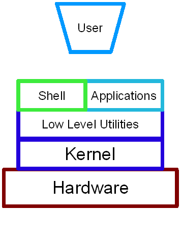 The different layers of the Linux operating sytem